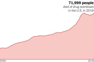 overdose mortality epidemic