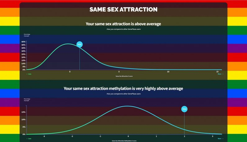 "The App, which is named ""How gay are you?"", offers your same-sex attraction score ts launched has drawn the ire of scientists"