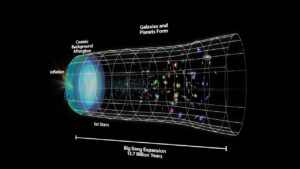 Current cosmological theories that are in the center of universe origin debate don't challenge the feature of what it means to be created
